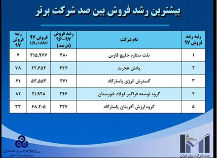 The Glowing Accomplishment of Pasargad Energy Development Company amid 100 Most Prominent Iranian Companies (IMI-100)